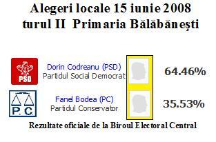 Alegeri - post primar, Bălăbănești, turul II